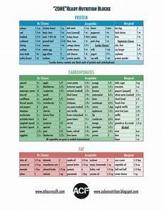 Paleo And Zone Basics Chart Paleo Zone Diet Zone Diet