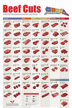 Beef Cuts Chart Poster Beef Charts Beef Cutting Charts And Diagrams Learn Where