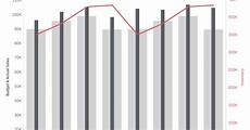Overlapping Bar Chart Tableau Tableau Tip Tuesday How To Create A Combination Chart