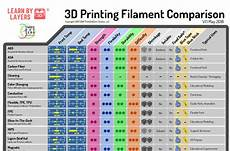 Guide Chart Free 3d Printing Filament Comparison Guide For Education