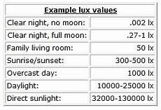 Light Meter Reading Chart Lux Meters Light Meters Information Engineering360