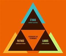 Pathos Ethos Logos Ethos Pathos And Logos Persuasive Advertising Techniques