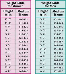 Weight Chart For Women By Age And Height How To Get A Flat Tummy Healthveda