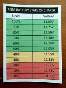 12v Agm Battery Voltage Chart Under Load Battery Voltage Vs Soc Marine How To