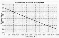 Standard Pressure Chart Motorsports Standard Atmosphere And Weather Conditions