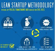 Lean Startup Methodology Lean Startup Methodology Innovation Excellence
