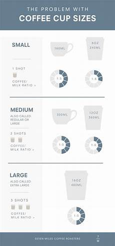Coffee Cup Sizes Chart The Problem With Coffee Cup Sizes 7 Miles