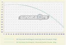 300 Wsm Ballistics Chart 300 Winchester Short Magnum Ballistics Gundata Org