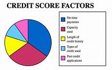 Credit Score To Mortgage Rate Chart Understanding Credit Hawaii Mortgage Experts