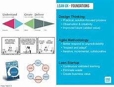 Lean Ux Introduction To Lean Ux