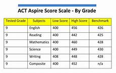Act Math Score Chart What Is A Good Act Aspire Score For A Freshman