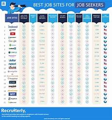Job Seekers Sites 21 Best Job Sites For Job Seekers Submit Infographics