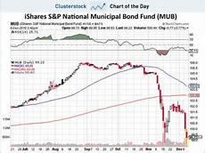 Municipal Bond Chart Chart Of The Day The Shocking Selloff In Muni Bonds That