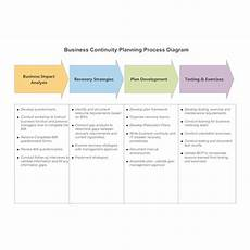 Business Continuity Flow Chart Business Continuity Planning Process Diagram