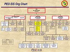 Peo C3t Organizational Chart Ppt Colonel Scot C Miller Project Manager Defense