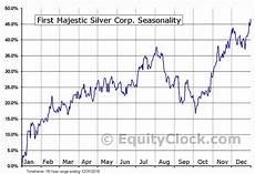 Silver Seasonality Chart First Majestic Silver Corp Tse Fr To Seasonal Chart