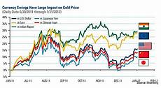 Global Currency Chart Why India S Demand For Gold Jewelry Plummeted 44 Last