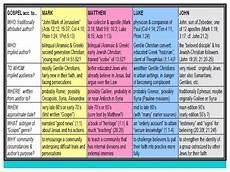 4 Gospels Chart The Four Gospels