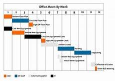 When To Use A Gantt Chart Gantt Charts Figure 1