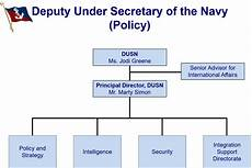 Information Security Org Chart Images Thumbnails