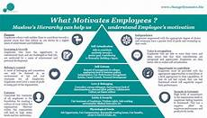 Types Of Motivation In The Workplace Changedynamics Employee Motivation