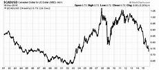 Cad Value Chart Cad To Usd This Could Lead To A Canadian Dollar Collapse