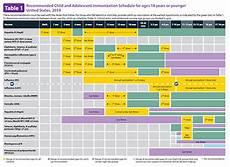 Cdc Immunization Chart Immunization Schedules Cdc