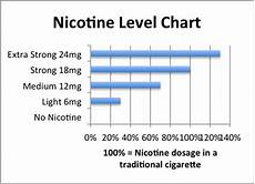 Cigarette Nicotine Content Chart How Much Nicotine Is In A Cigarette And A Pack