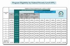 Subsidy Chart 2017 Written By Kelley Jensen