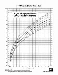 Percentile Charts Fetal Weight Length Percentile Chart Templates At