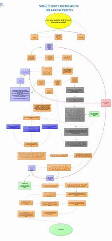 Social Security Disability Process Flow Chart Zayd Alsardary Science Leadership Academy Center City