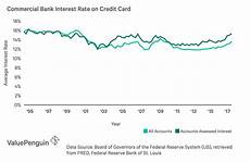 Commercial Loan Interest Rates Average Credit Card Interest Rates Apr January 2019