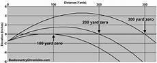 50 Yard Zero Ballistics Chart Intelligent Maximum Point Blank Range Method