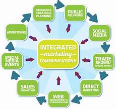 Integrated Marketing Communications Examples A Study Of The Marketing Communication Strategy An