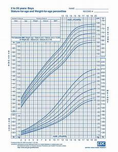 Baby Growth Chart Boy Calculator Growth Charts For Infants Amp Children Who Approved