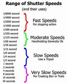 Shutter Speed Stops Of Light Shutter Speed Photographer Org