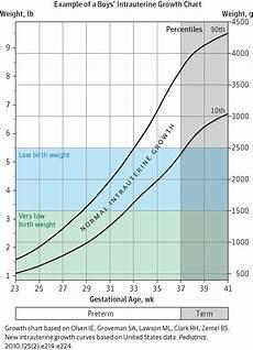 Average Baby Weight Babies With Low Birth Weight Neonatology Jama Jama