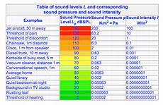 Db Chart For Noise Levels Related Keywords Amp Suggestions For Noise Db Chart