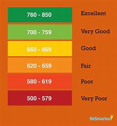 Experian Credit Score Range Chart Credit Score Chart Credit Score Ranges Experian Equifax