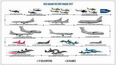 Type Of Jets What Type Of Aircraft Will Fly Over Red Square Russia