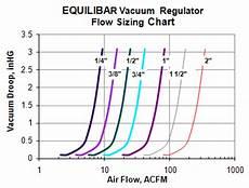 Medical Vacuum Pipe Sizing Chart Equilibar Vacuum Regulator Performance Equilibar