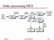 Order Processing Order Processing Dfd
