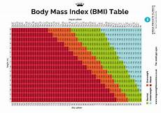 Printable Bmi Chart Bmi Chart For Men Amp Women Weight Index Bmi Table For