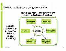 Solution Architecture Structured Approach To Solution Architecture