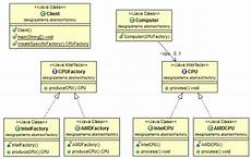 Abstract Design Pattern In Java Example Java Design Pattern Abstract Factory