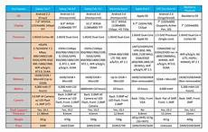 Tablet Features Comparison Chart The Tablet War Has Only Begun Comparison Androidtapp