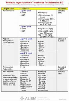 Emergency Drug Dose Chart Veterinary 78 Images About Emergency Medicine Foamed Foamcc On