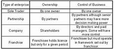 Three Types Of Business Ownership 1 2 Types Of Business Organizations Mr Bevan
