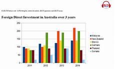 Ielts Graphs And Charts Ielts Academic Task 1 Questions Graph Images Ielts Podcast