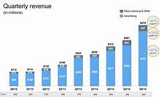 Twitter Chart Forget User Growth Look At Twitter S Record Earnings